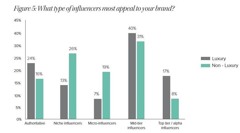 Do Bloggers Have More Influence Than Glossy Fashion Magazines?